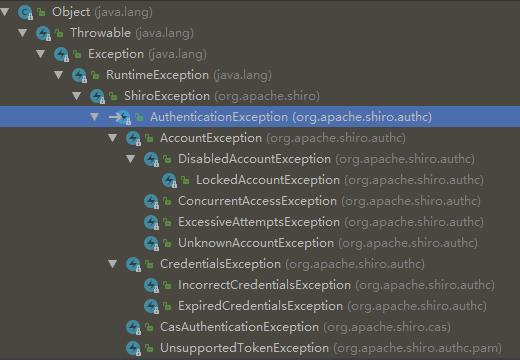 AuthenticationExecption